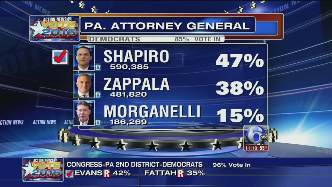 VIDEO: Josh Shapiro wins Democratic nomination for Pennsylvania attorney general