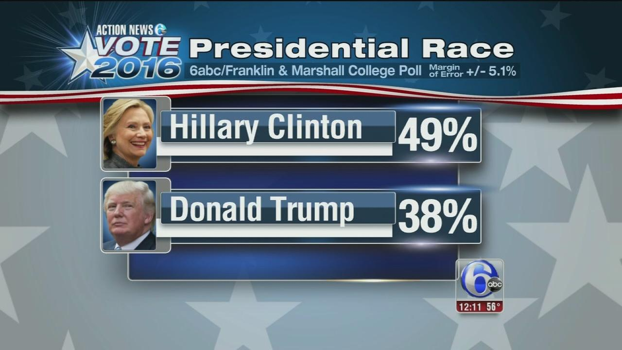 VIDEO: Clinton, McGinty lead 6abc poll