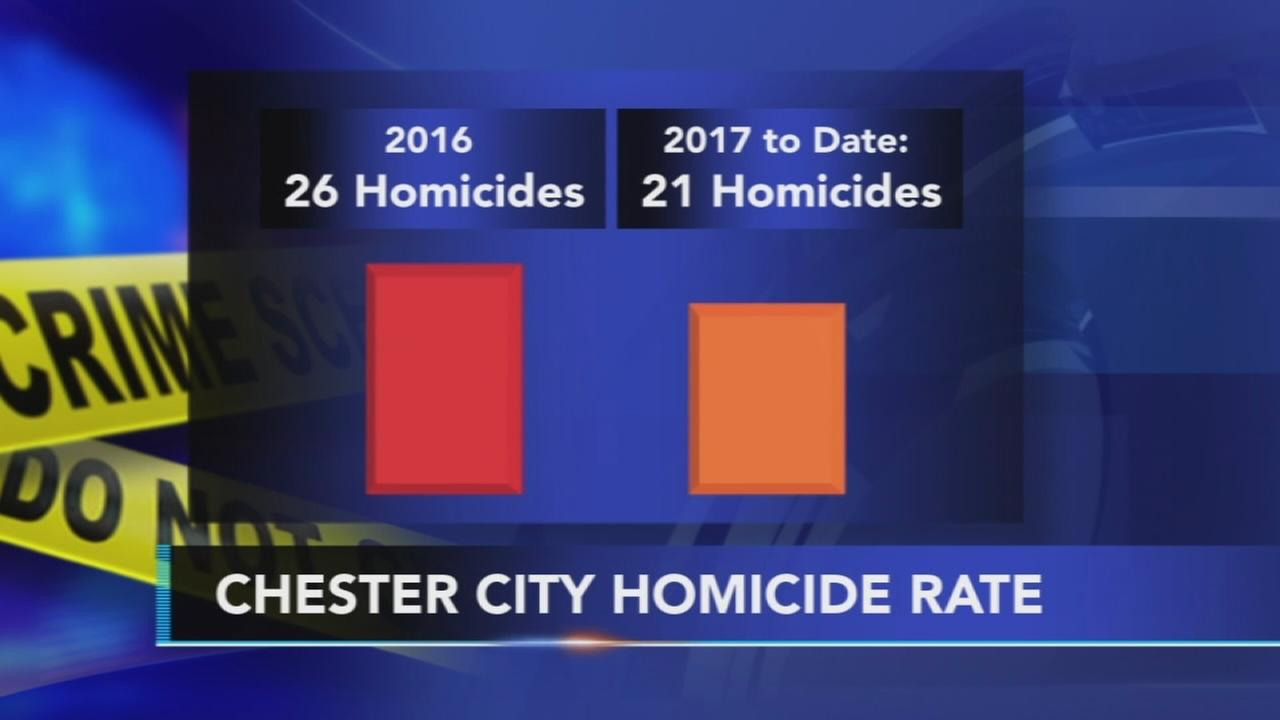 Chester homicide rate on the rise