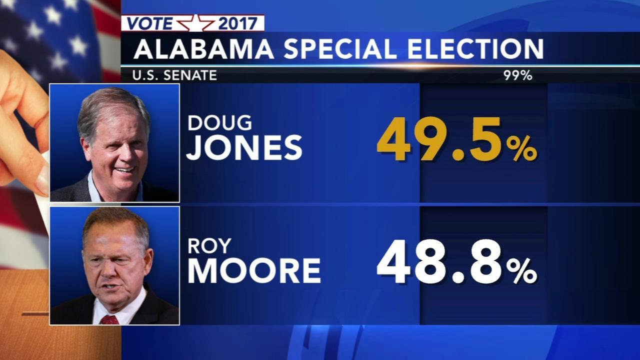 Doug Jones wins Alabama special election