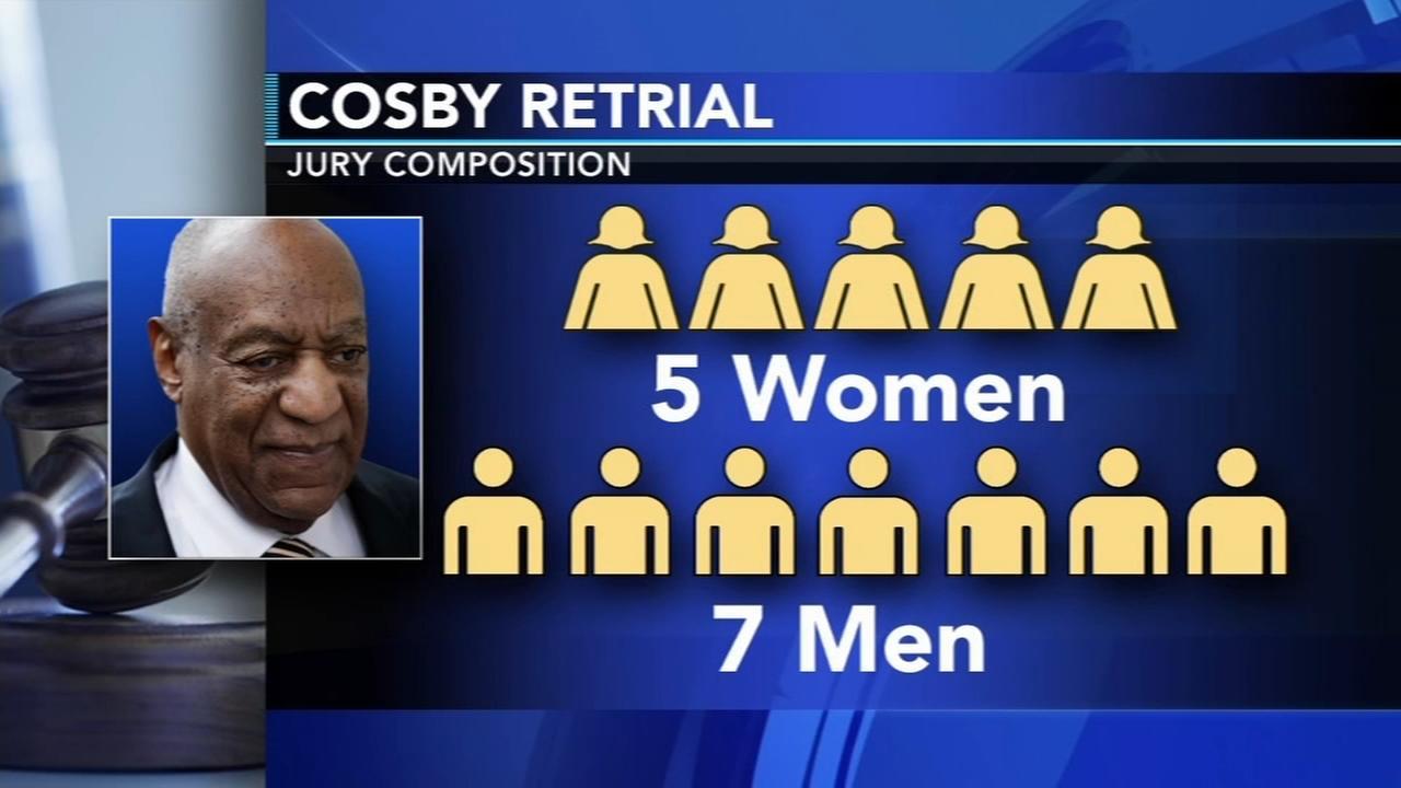 Cosby retrial jury deliberations