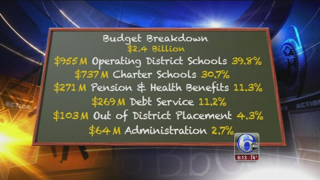 VIDEO: School budget breakdown