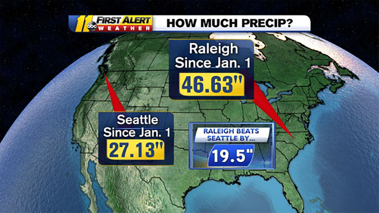 Raleigh, North Carolina and Seattle, Washington rainfall graphic