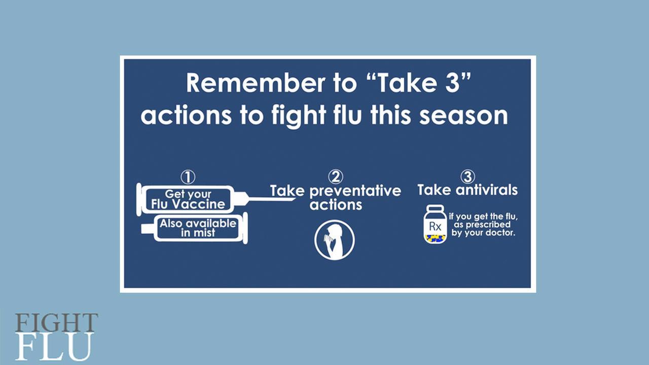 Flu antiviral drugs