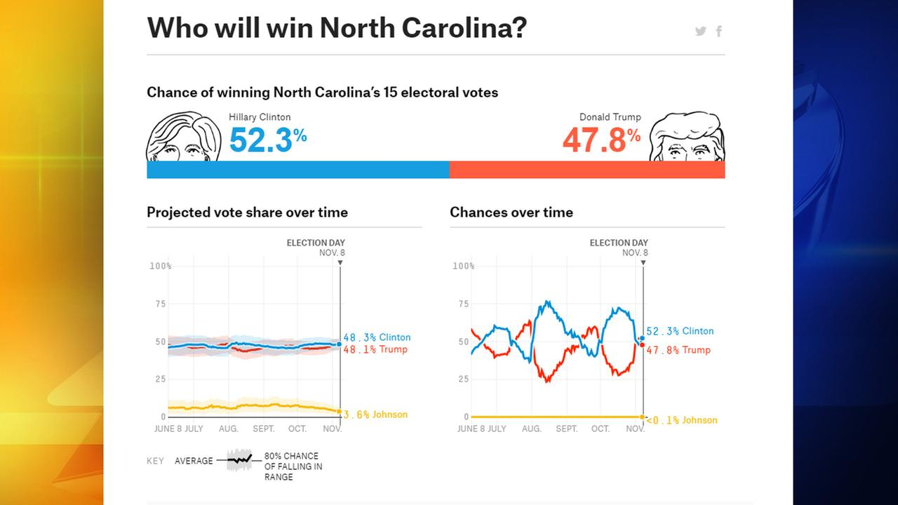 FiveThirtyEight puts Clinton slightly ahead in North Carolina, predicts Burr win
