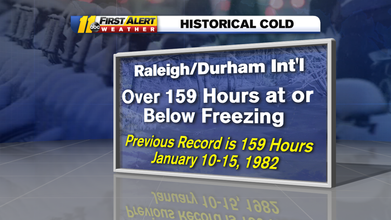 Triangle Breaks Freezing Streak Record