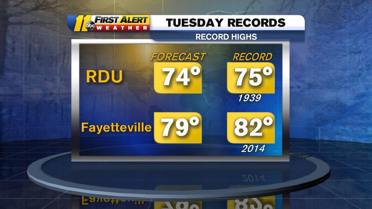 Record warm temperatures possible this week