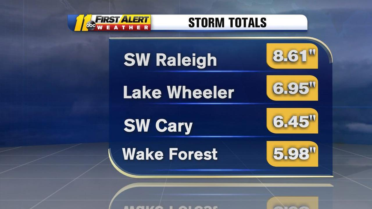 Rain totals for Wake County