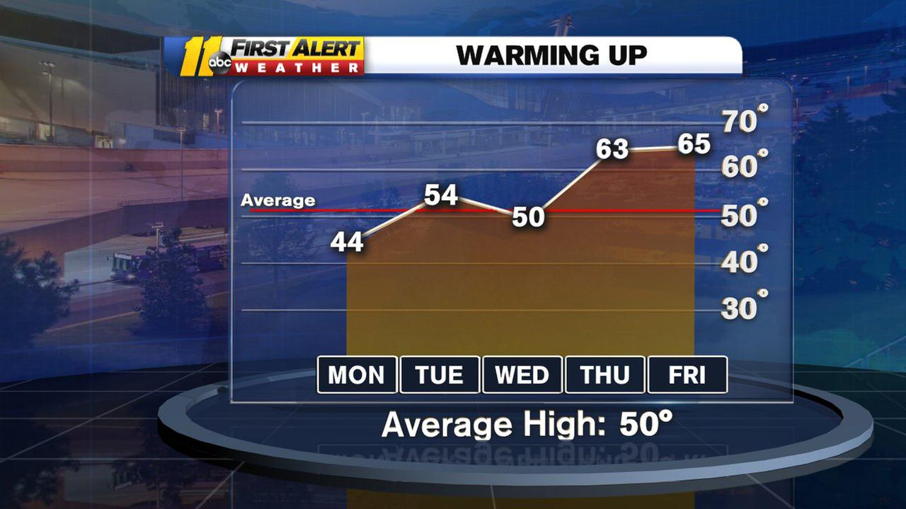 Get ready for a warm up! Highs in 60s later this week!