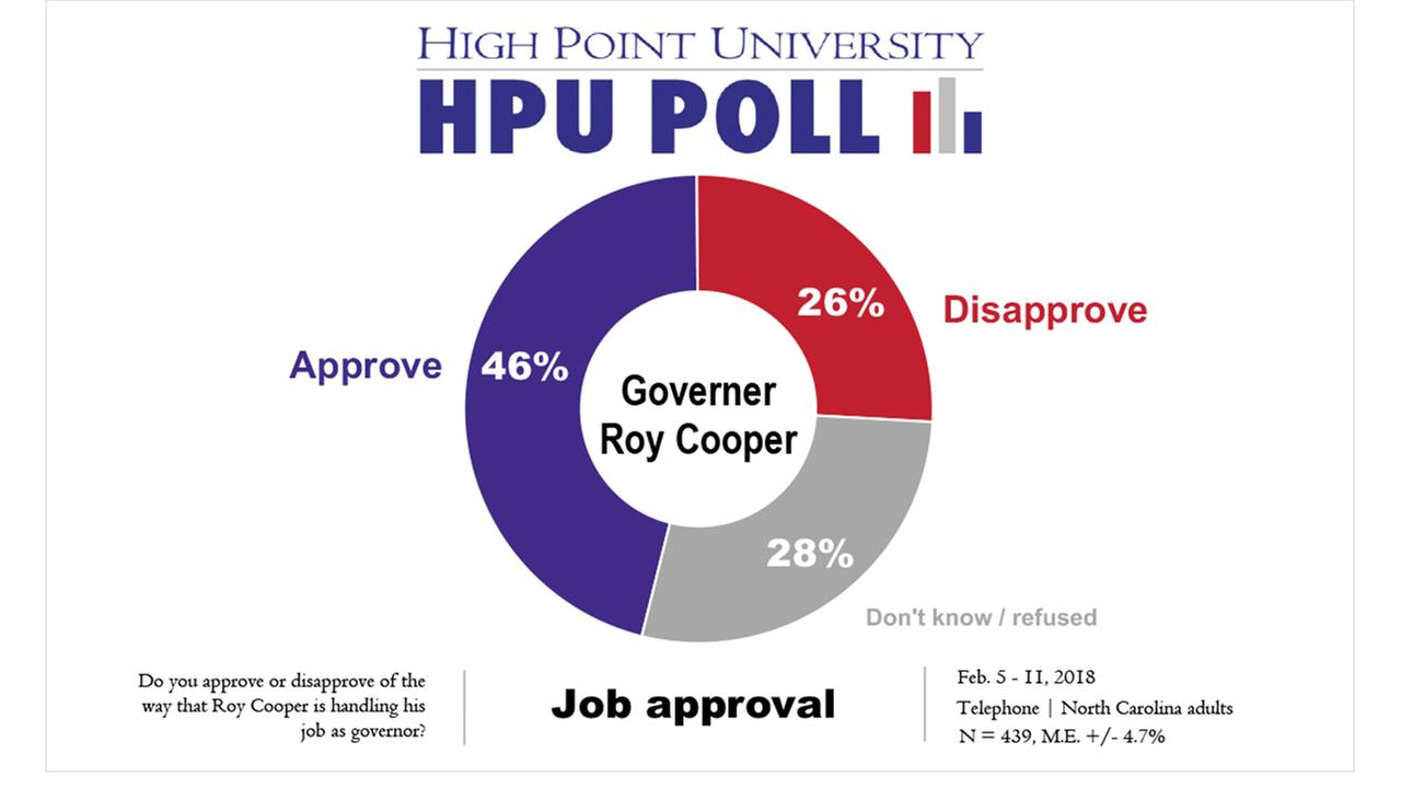 The majority said they favor Gov. Roy Cooper over President Trump.