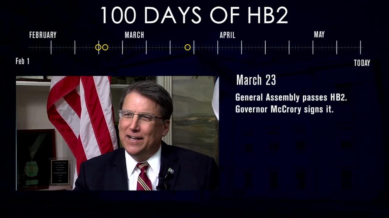 100 days of HB2