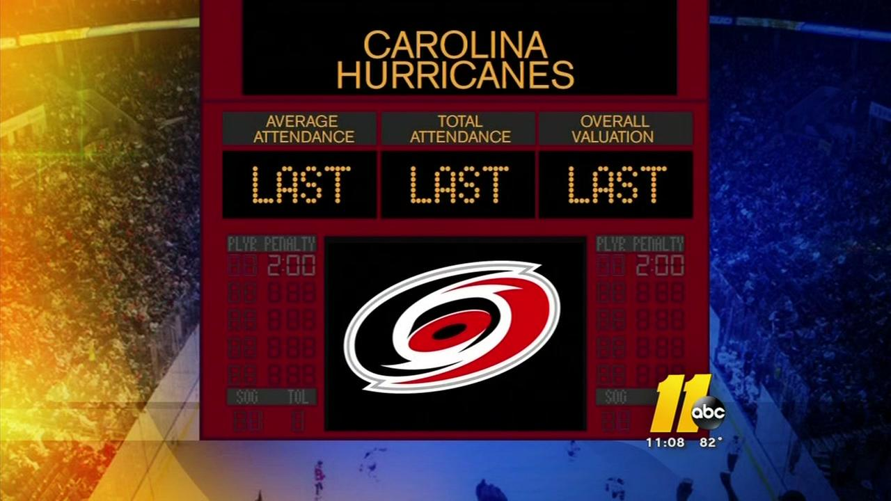 Sale may be looming for the Carolina Hurricanes