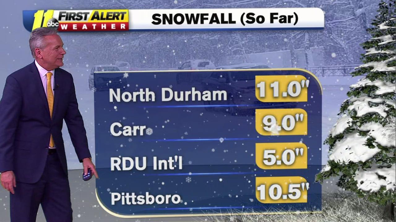 Snow totals continue to rise