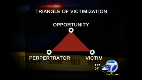 Avoid the 'triangle of victimization'