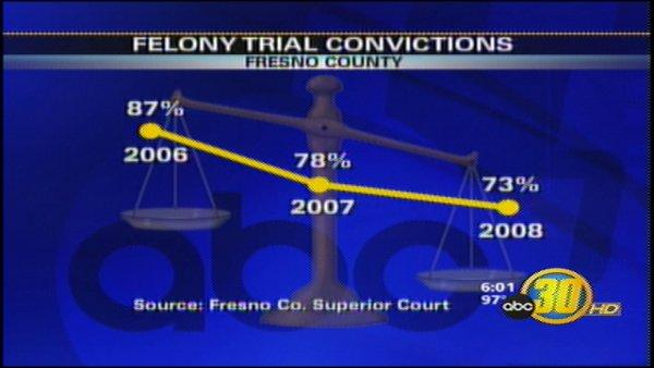 Fresno District Attorney Defending Low Trial Conviction