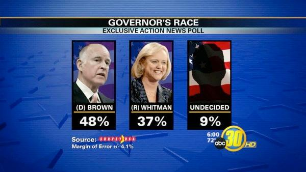 Exclusive Action News Poll shows some candidates widening lead