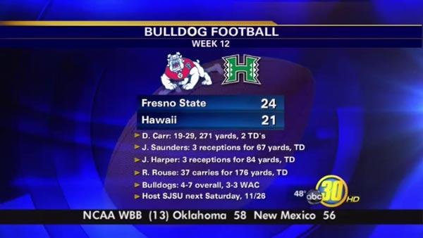 Fresno State beats Hawaii 24 - 21