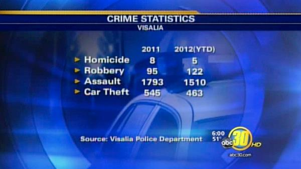 Visalia authorities report rise in break-ins