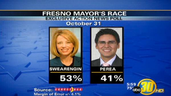 Changes in the Race for Fresno Mayor