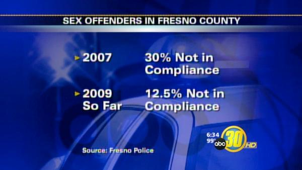 Sex Offenders in Fresno County