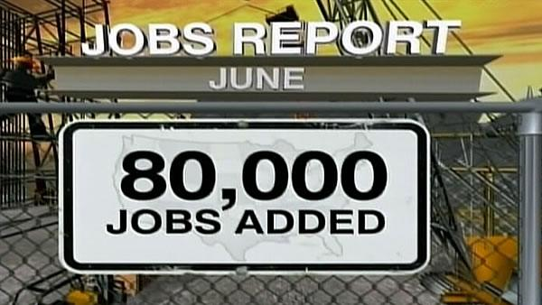 US employers add 80,000 jobs as economy struggles