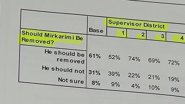 Poll finds SF voters want Mirkarimi out as sheriff
