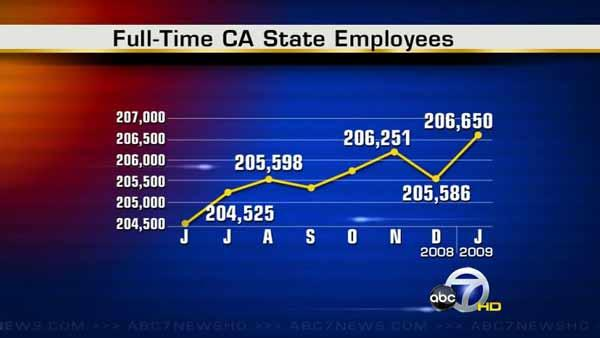 CA hired more workers despite budget cuts
