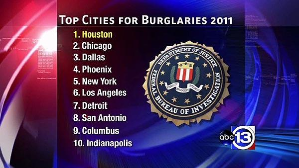 Houston leads nation in number of burglaries