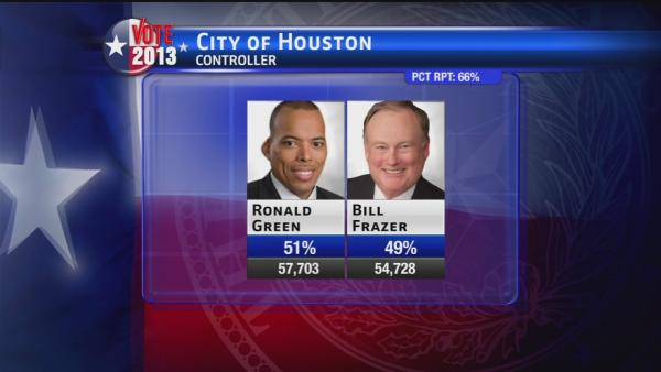 Close races prompt runoff elections