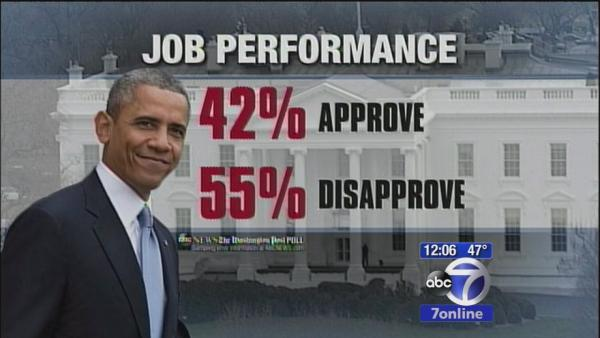 Poll: Obama's approval rating takes a hit