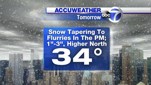 Snow will overtake most of the viewing area by dawn.   Expect 1-3 inches in the city with more to the north.