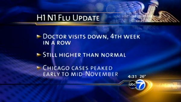 Experts: Swine flu cases down, but only temporarily