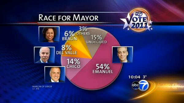 ABC7 poll: Emanuel leading mayor's race