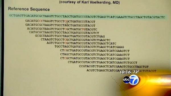 Mapping your genetic code