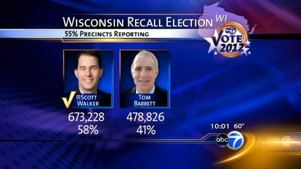 Scott Walker survives Wisconsin recall effort