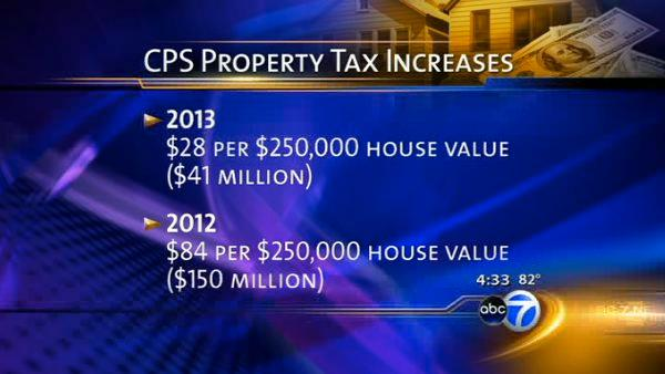 CPS to go for max property tax increase