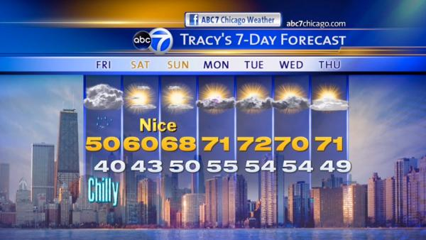 ABC7 Chicago Weather Forecast
