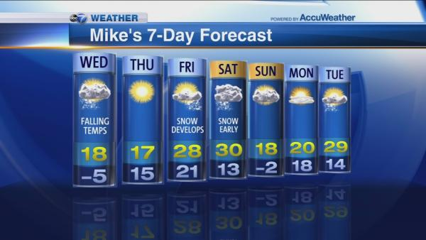 Mike Caplan's 7-day forecast