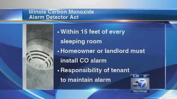 No CO detectors common despite law