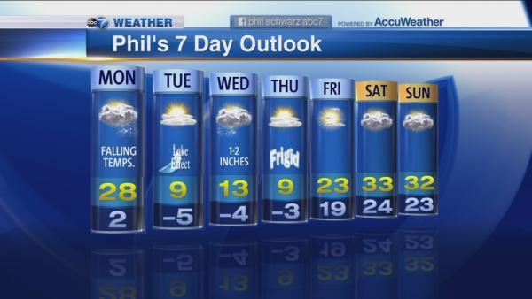 chicago weather forecast thursday
