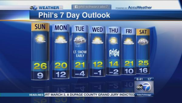 Phil's 7-Day Forecast