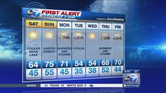 WLS Weather Forecast