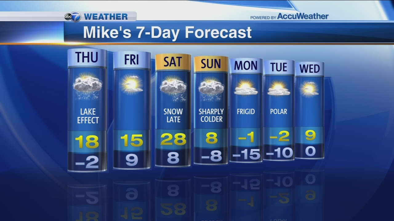 chicago weather forecast channel 5