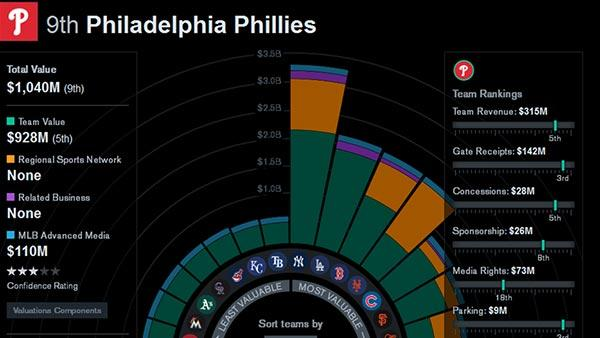 Bloomberg: Phillies 9th most valuable MLB team