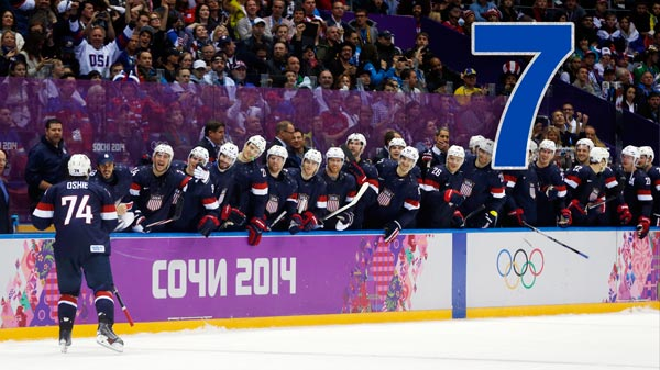 By The Numbers: Olympic Hero T.J. Oshie   7: T.J. Oshie was among the final selections for the U.S. roster, and though the 27-year-old from Warroad, Minn., has never had a 20-goal NHL season, he leads American-born players with seven shootout goals this season.    PHOTO: USA forward T.J. Oshie is greeted by teammates after scoring a goal against Russia during a shootout of a men's ice hockey game at the 2014 Winter Olympics, Saturday, Feb. 15, 2014, in Sochi, Russia. (AP Photo/Julio Cortez)
