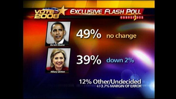 Obama, McCroy winning among N.C. voters